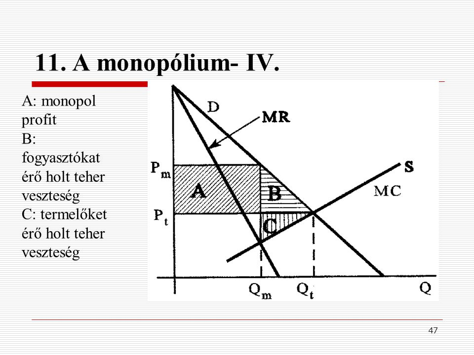 47 11. A monopólium- IV. A: monopol profit B: fogyasztókat érő holt teher veszteség C: termelőket érő holt teher veszteség