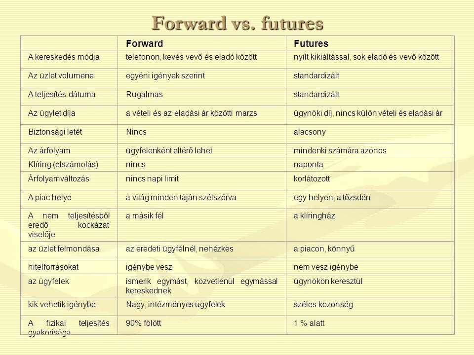 Forward vs. futures ForwardFutures A kereskedés módjatelefonon, kevés vevő és eladó közöttnyílt kikiáltással, sok eladó és vevő között Az üzlet volume