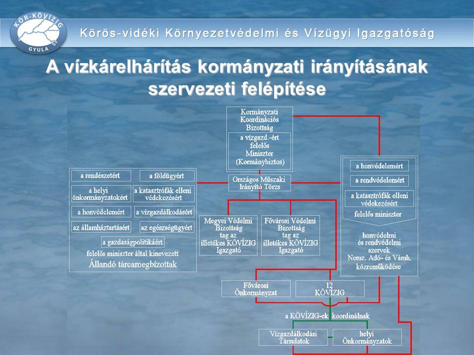 A vízkárelhárítás kormányzati irányításának szervezeti felépítése