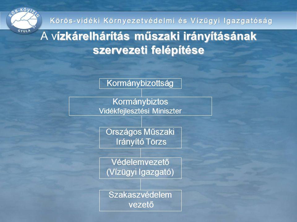 ízkárelhárítás műszaki irányításának szervezeti felépítése A vízkárelhárítás műszaki irányításának szervezeti felépítése Kormánybizottság Kormánybizto