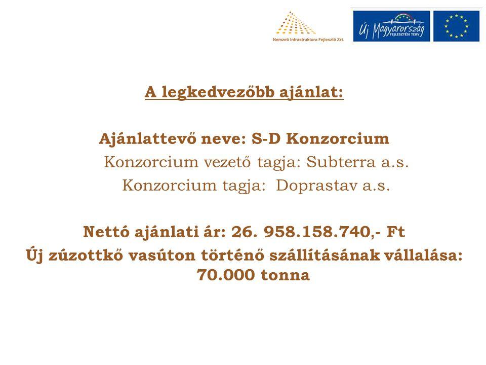 A legkedvezőbb ajánlat: Ajánlattevő neve: S-D Konzorcium Konzorcium vezető tagja: Subterra a.s. Konzorcium tagja: Doprastav a.s. Nettó ajánlati ár: 26
