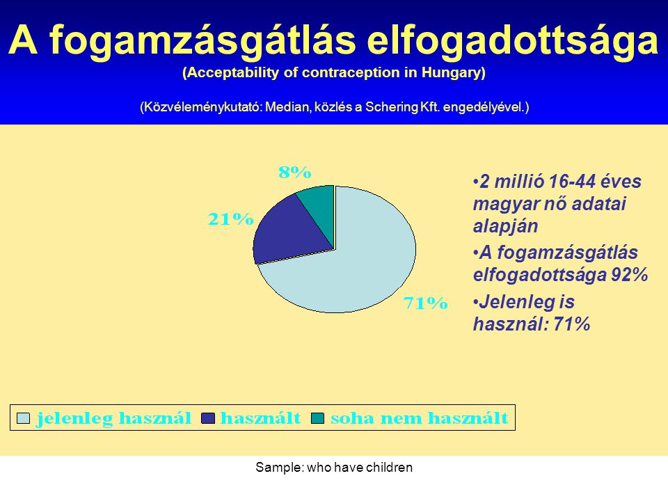 Sample: who have children A fogamzásgátlás elfogadottsága (Acceptability of contraception in Hungary) (Közvéleménykutató: Median, közlés a Schering Kf