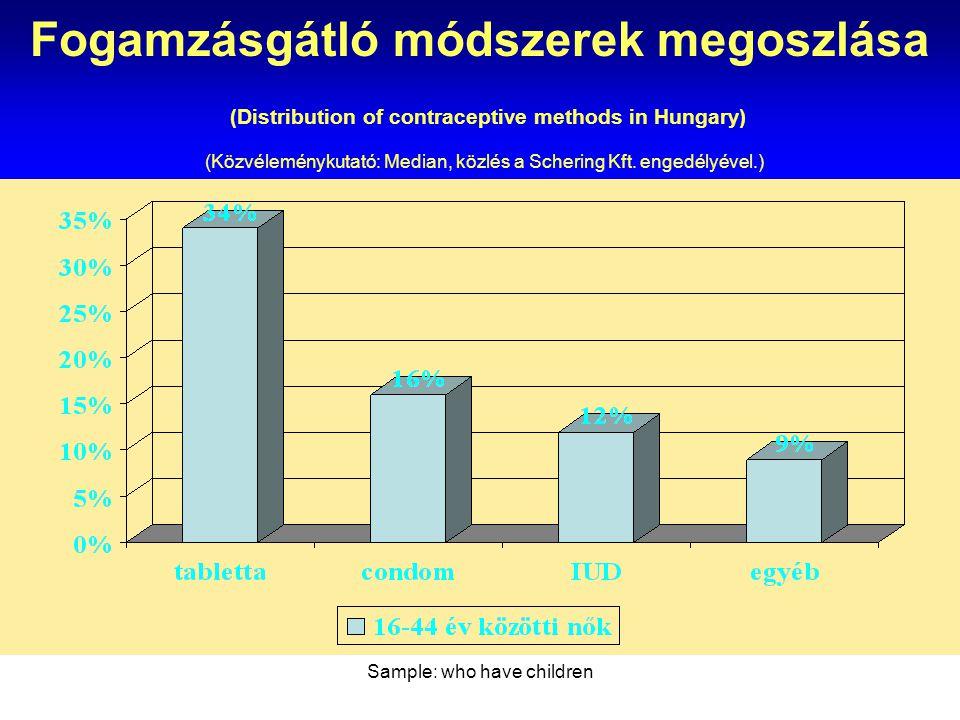 Sample: who have children Fogamzásgátló módszerek megoszlása (Distribution of contraceptive methods in Hungary) (Közvéleménykutató: Median, közlés a S