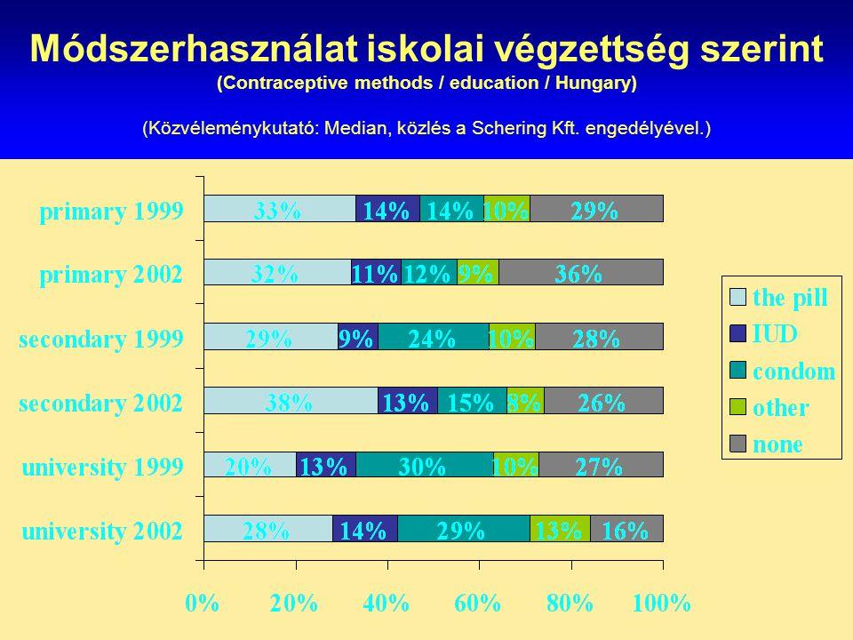 Módszerhasználat iskolai végzettség szerint (Contraceptive methods / education / Hungary) (Közvéleménykutató: Median, közlés a Schering Kft. engedélyé
