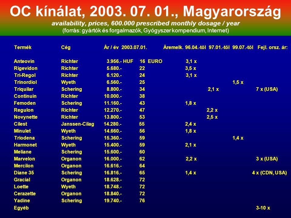 OC kínálat, 2003. 07. 01., Magyarország availability, prices, 600.000 prescribed monthly dosage / year (forrás: gyártók és forgalmazók, Gyógyszer komp