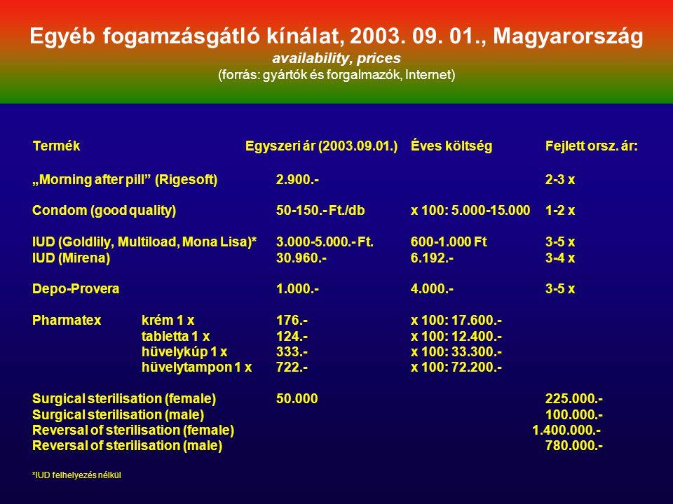 Egyéb fogamzásgátló kínálat, 2003. 09. 01., Magyarország availability, prices (forrás: gyártók és forgalmazók, Internet) Termék Egyszeri ár (2003.09.0