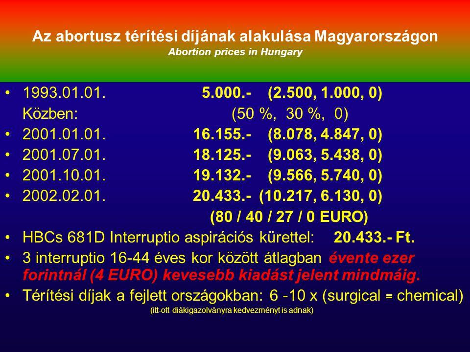 Az abortusz térítési díjának alakulása Magyarországon Abortion prices in Hungary 1993.01.01. 5.000.- (2.500, 1.000, 0) Közben: (50 %, 30 %, 0) 2001.01