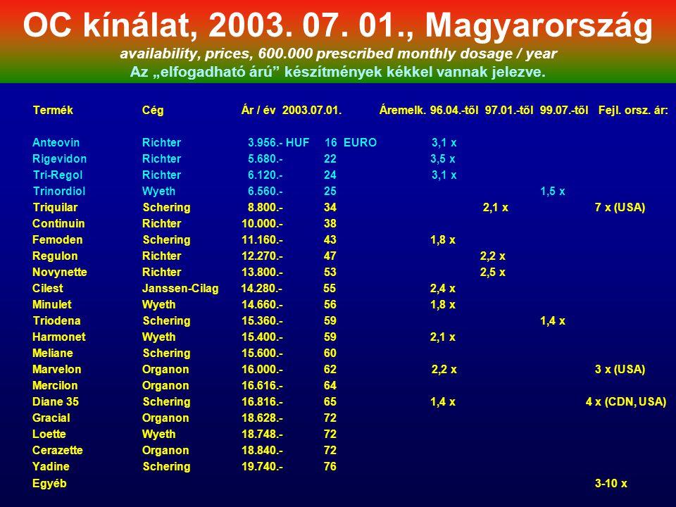 """OC kínálat, 2003. 07. 01., Magyarország availability, prices, 600.000 prescribed monthly dosage / year Az """"elfogadható árú"""" készítmények kékkel vannak"""