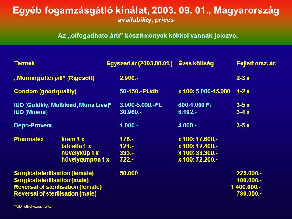 """Egyéb fogamzásgátló kínálat, 2003. 09. 01., Magyarország availability, prices Az """"elfogadható árú"""" készítmények kékkel vannak jelezve. Termék Egyszeri"""