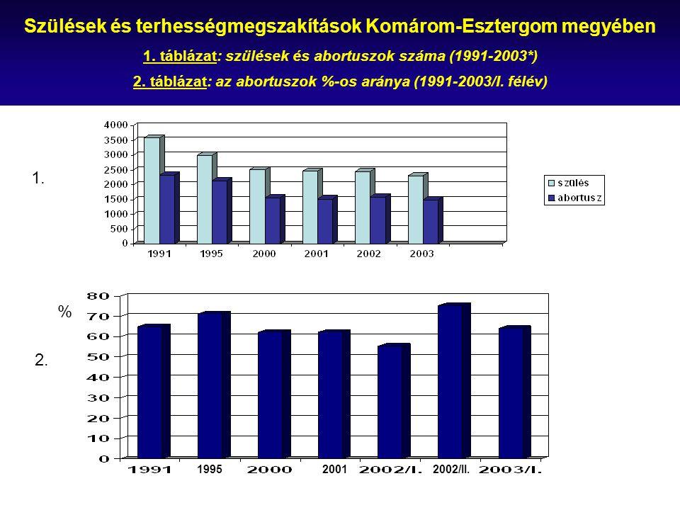 Szülések és terhességmegszakítások Komárom-Esztergom megyében 1. táblázat: szülések és abortuszok száma (1991-2003*) 2. táblázat: az abortuszok %-os a