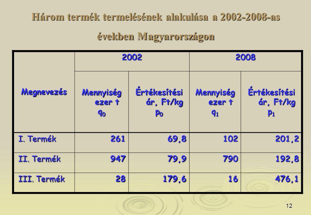 12 Három termék termelésének alakulása a 2002-2008-as években Magyarországon Megnevezés 20022008 Mennyiség ezer t q 0 Értékesítési ár, Ft/kg p 0 Menny