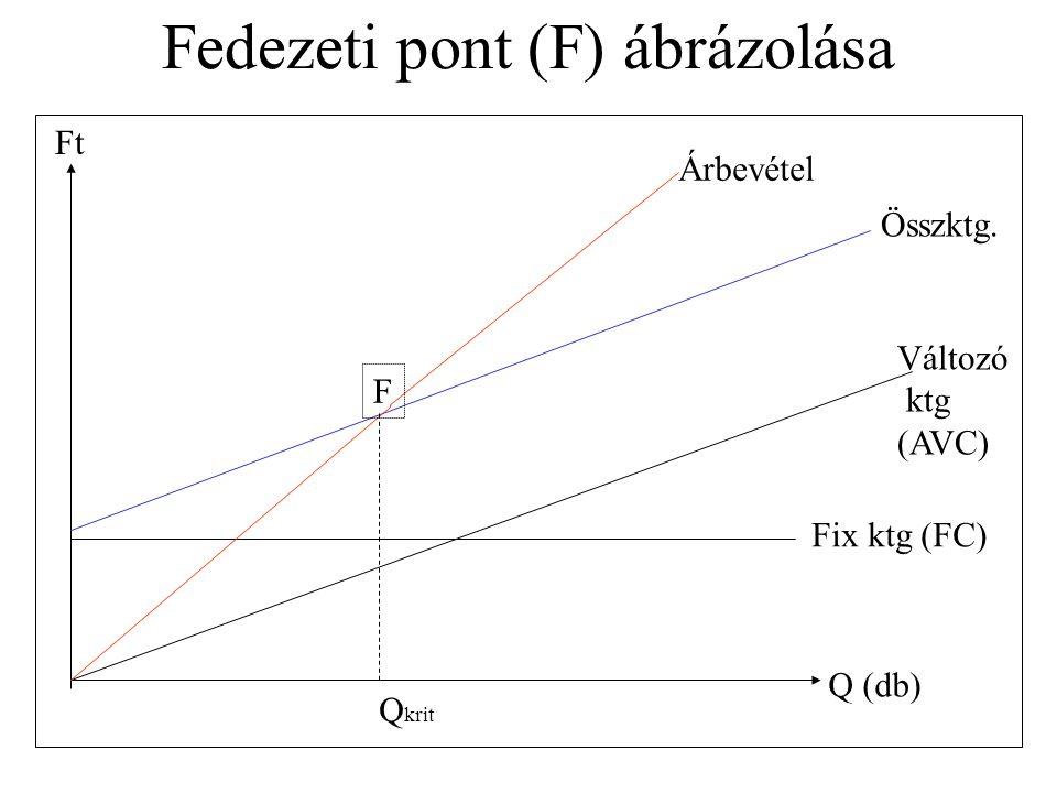 Fedezeti pont (F) ábrázolása Ft Q (db) Fix ktg (FC) Változó ktg (AVC) Összktg. Árbevétel F Q krit