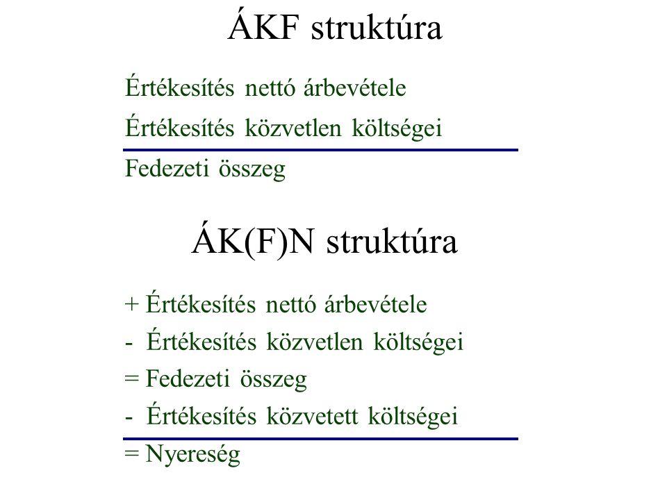 ÁKF struktúra Értékesítés nettó árbevétele Értékesítés közvetlen költségei Fedezeti összeg ÁK(F)N struktúra + Értékesítés nettó árbevétele - Értékesítés közvetlen költségei = Fedezeti összeg - Értékesítés közvetett költségei = Nyereség