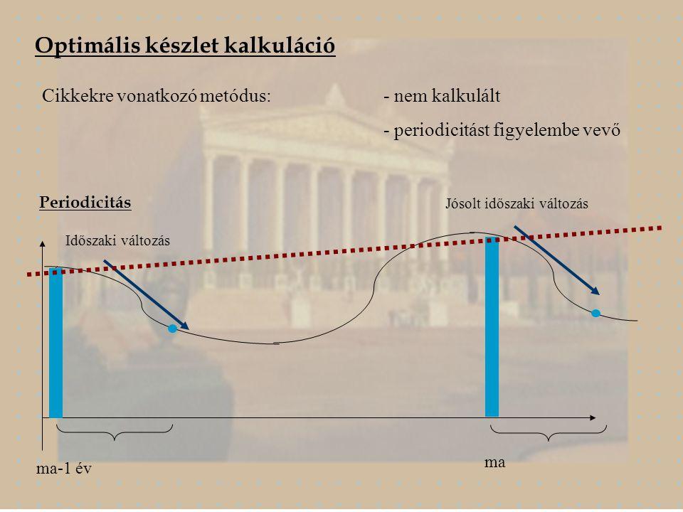 Optimális készlet kalkuláció Cikkekre vonatkozó metódus:- nem kalkulált - periodicitást figyelembe vevő Periodicitás Időszaki változás Jósolt időszaki változás ma-1 év ma