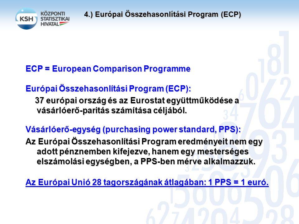 4.) Európai Összehasonlítási Program (ECP) ECP = European Comparison Programme Európai Összehasonlítási Program (ECP): 37 európai ország és az Eurostat együttműködése a vásárlóerő-paritás számítása céljából.