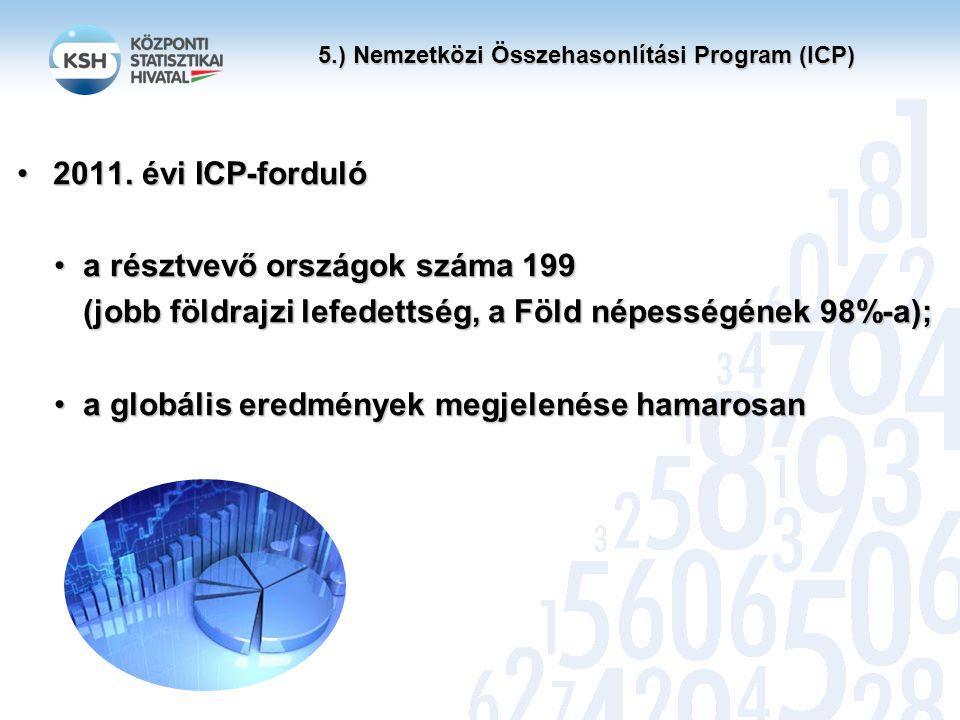 5.) Nemzetközi Összehasonlítási Program (ICP) ENSZ Statisztikai Bizottsága Világbank ICP Global Office ICP Végrehajtó Tanácsa Technikai Tanácsadó Testület Főbb támogatók, érdekeltek Szervezeti felépítés (Globális irányító testületek)