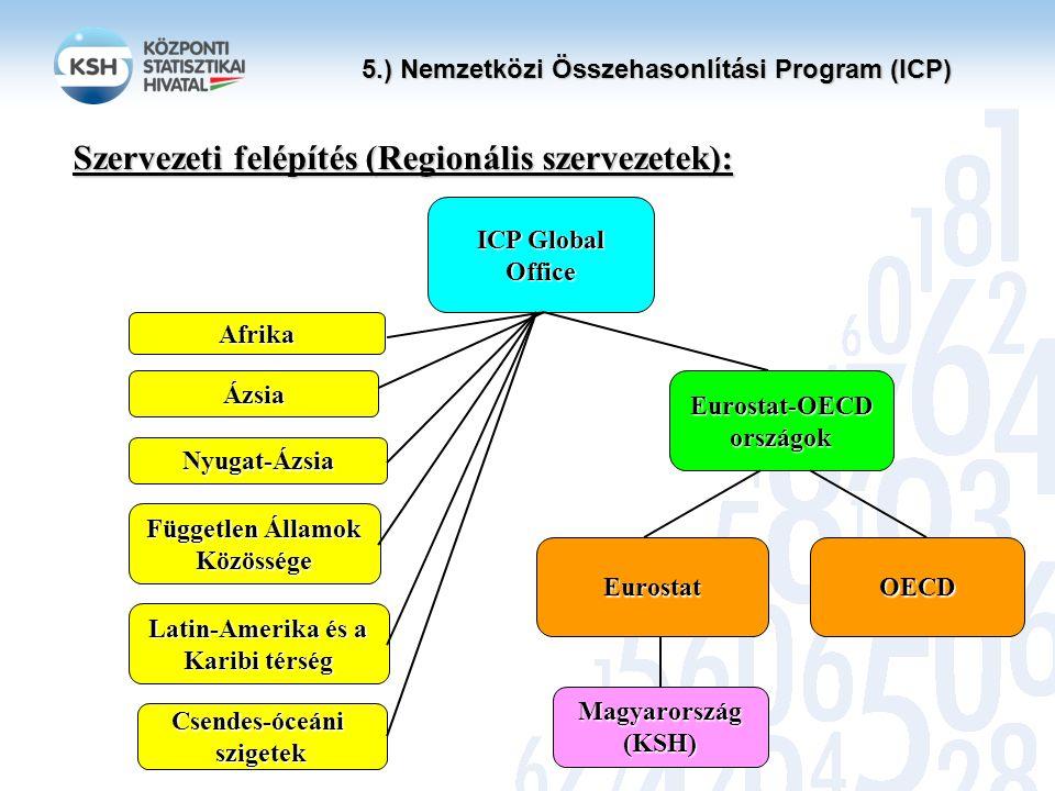5.) Nemzetközi Összehasonlítási Program (ICP) ICP Global Office Afrika Ázsia Nyugat-Ázsia Független Államok Közössége Latin-Amerika és a Karibi térség Eurostat-OECD országok EurostatOECD Magyarország (KSH) Szervezeti felépítés (Regionális szervezetek): Csendes-óceániszigetek