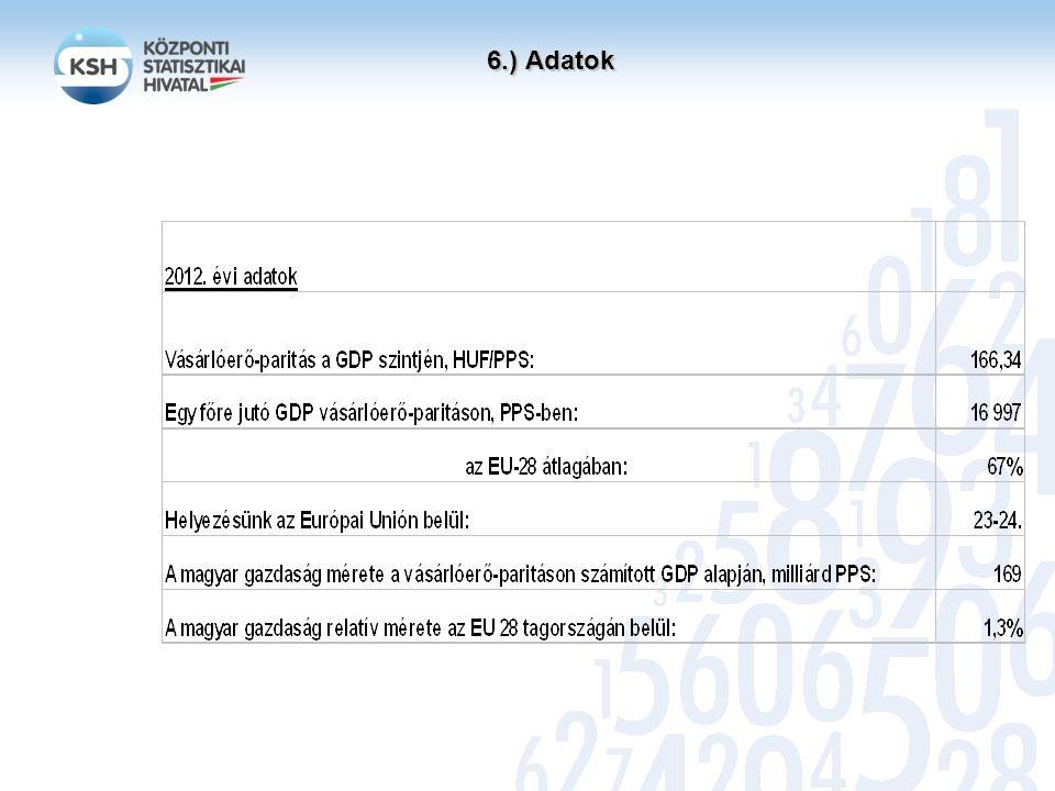 7.) Publikációk Eurostat PPP-oldal: http://epp.eurostat.ec.europa.eu/portal/page/portal/purchasing_power_parities/introduction KSH, Stadat-tábla: http://www.ksh.hu/docs/hun/xstadat/xstadat_eves/i_int024b.html KSH, metaadatok: http://www.ksh.hu/apps/meta.objektum?p_lang=HU&p_menu_id=120&p_ot_id=100&p_obj_id=QPV&p_session_id =83629774http://www.ksh.hu/apps/meta.objektum?p_lang=HU&p_menu_id=120&p_ot_id=100&p_obj_id=QPV&p_session_id =83629774