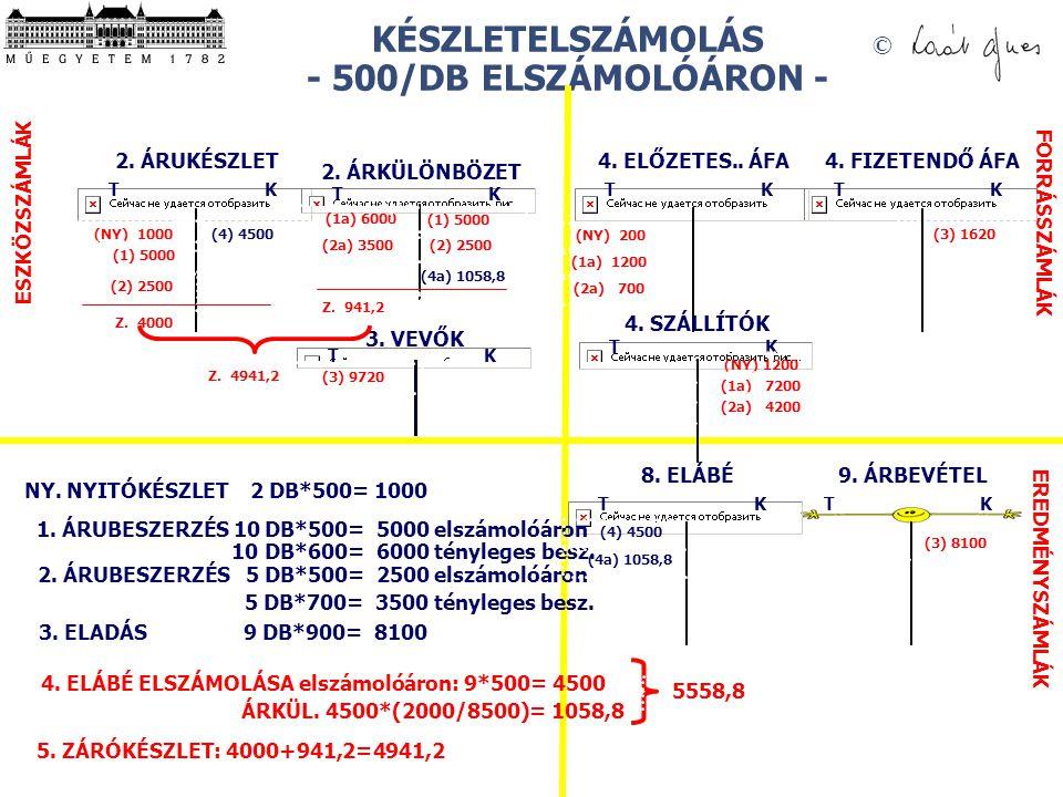 © KÉSZLETELSZÁMOLÁS - 500/DB ELSZÁMOLÓÁRON - 9. ÁRBEVÉTEL T K 2. ÁRUKÉSZLET T K 8. ELÁBÉ T K 4. FIZETENDŐ ÁFA T K 4. ELŐZETES.. ÁFA T K ESZKÖZSZÁMLÁK