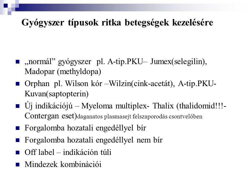 """Gyógyszer típusok ritka betegségek kezelésére """"normál"""" gyógyszer pl. A-tip.PKU– Jumex(selegilin), Madopar (methyldopa) Orphan pl. Wilson kór –Wilzin(c"""