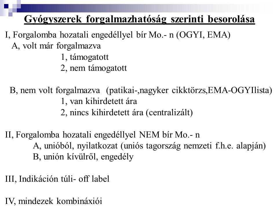 Gyógyszerek forgalmazhatóság szerinti besorolása I, Forgalomba hozatali engedéllyel bír Mo.- n (OGYI, EMA) A, volt már forgalmazva 1, támogatott 2, nem támogatott B, nem volt forgalmazva (patikai-,nagyker cikktörzs,EMA-OGYIlista) 1, van kihirdetett ára 2, nincs kihirdetett ára (centralizált) II, Forgalomba hozatali engedéllyel NEM bír Mo.- n A, unióból, nyilatkozat (uniós tagország nemzeti f.h.e.
