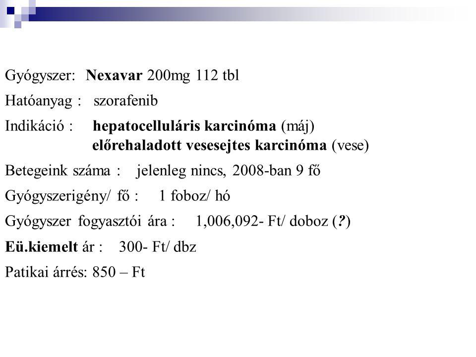Gyógyszer: Nexavar 200mg 112 tbl Hatóanyag : szorafenib Indikáció : hepatocelluláris karcinóma (máj) előrehaladott vesesejtes karcinóma (vese) Betegeink száma : jelenleg nincs, 2008-ban 9 fő Gyógyszerigény/ fő : 1 foboz/ hó Gyógyszer fogyasztói ára : 1,006,092- Ft/ doboz (?) Eü.kiemelt ár : 300- Ft/ dbz Patikai árrés: 850 – Ft