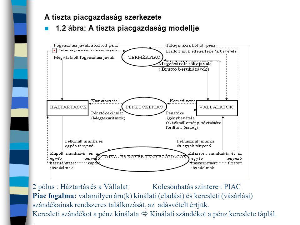 A tiszta piacgazdaság szerkezete 1.2 ábra: A tiszta piacgazdaság modellje 2 pólus : Háztartás és a VállalatKölcsönhatás színtere : PIAC Piac fogalma: valamilyen áru(k) kínálati (eladási) és keresleti (vásárlási) szándékainak rendszeres találkozását, az adásvételt értjük.