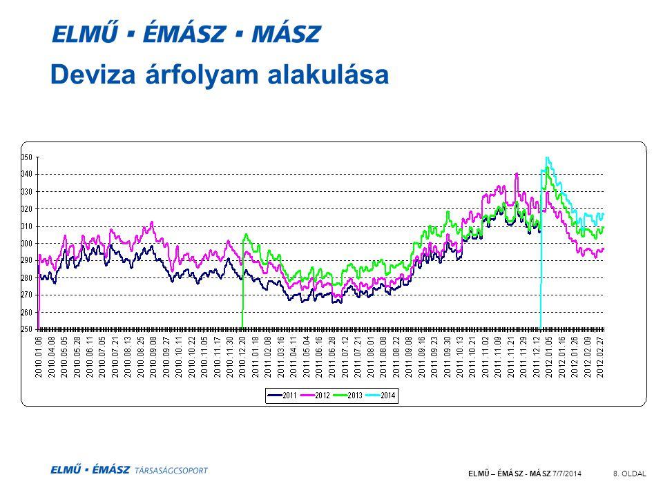 ELMŰ – ÉMÁSZ - MÁSZ 7/7/20148. OLDAL Deviza árfolyam alakulása