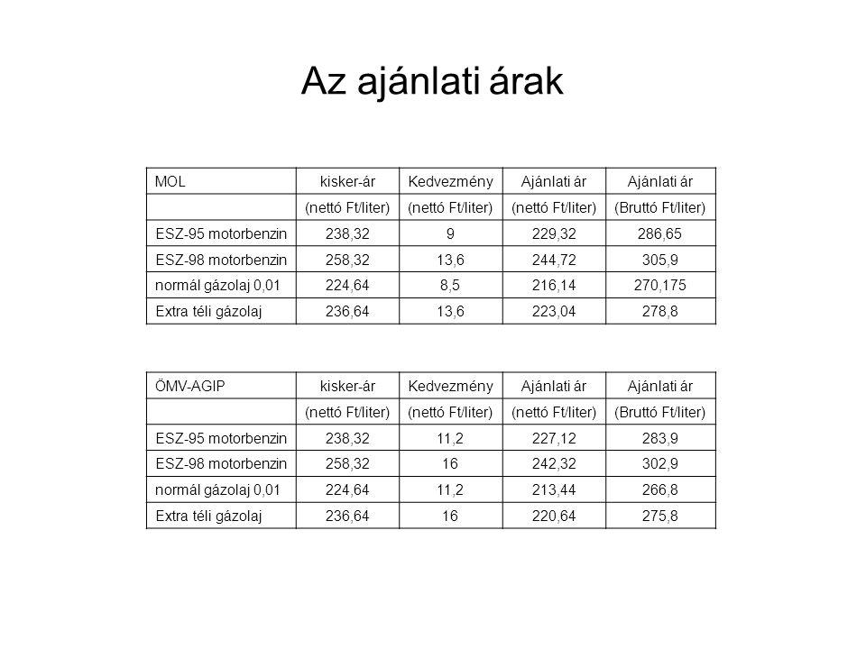 Az ajánlati árak MOLkisker-árKedvezményAjánlati ár (nettó Ft/liter) (Bruttó Ft/liter) ESZ-95 motorbenzin238,329229,32286,65 ESZ-98 motorbenzin258,3213,6244,72305,9 normál gázolaj 0,01224,648,5216,14270,175 Extra téli gázolaj236,6413,6223,04278,8 ÖMV-AGIPkisker-árKedvezményAjánlati ár (nettó Ft/liter) (Bruttó Ft/liter) ESZ-95 motorbenzin238,3211,2227,12283,9 ESZ-98 motorbenzin258,3216242,32302,9 normál gázolaj 0,01224,6411,2213,44266,8 Extra téli gázolaj236,6416220,64275,8