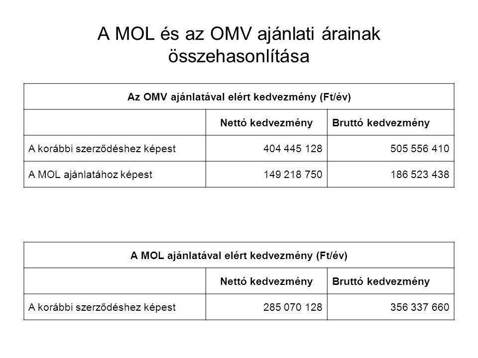 A MOL és az OMV ajánlati árainak összehasonlítása Az OMV ajánlatával elért kedvezmény (Ft/év) Nettó kedvezményBruttó kedvezmény A korábbi szerződéshez képest404 445 128505 556 410 A MOL ajánlatához képest149 218 750186 523 438 A MOL ajánlatával elért kedvezmény (Ft/év) Nettó kedvezményBruttó kedvezmény A korábbi szerződéshez képest285 070 128356 337 660