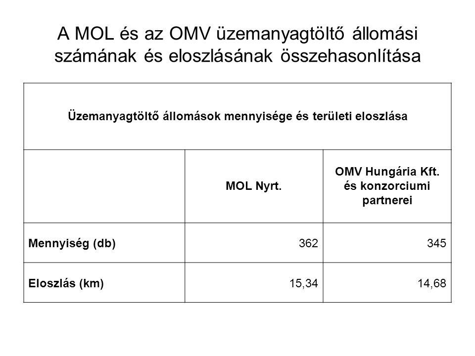 A MOL és az OMV üzemanyagtöltő állomási számának és eloszlásának összehasonlítása Üzemanyagtöltő állomások mennyisége és területi eloszlása MOL Nyrt.