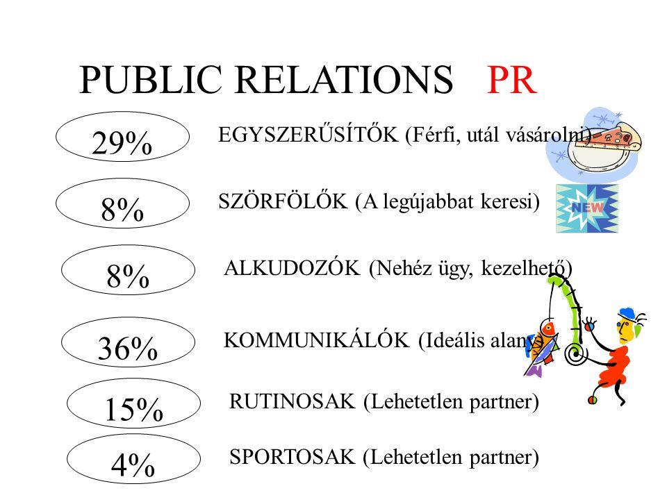 PUBLIC RELATIONS PR 29% EGYSZERŰSÍTŐK (Férfi, utál vásárolni) 8% SZÖRFÖLŐK (A legújabbat keresi) 8% ALKUDOZÓK (Nehéz ügy, kezelhető) 36% KOMMUNIKÁLÓK (Ideális alany) 15% RUTINOSAK (Lehetetlen partner) 4% SPORTOSAK (Lehetetlen partner)