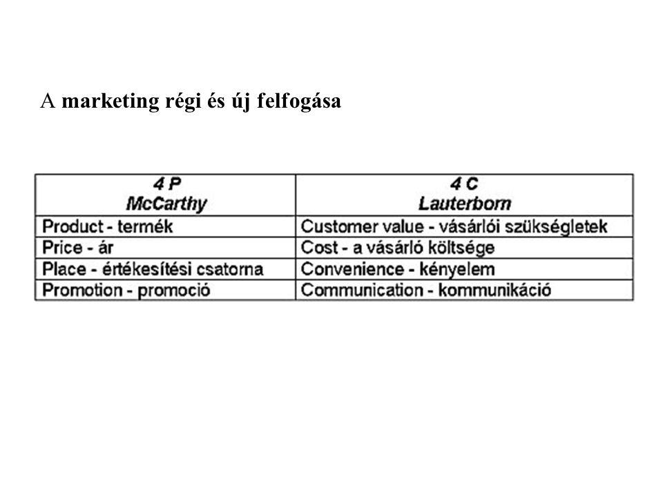 A marketing régi és új felfogása