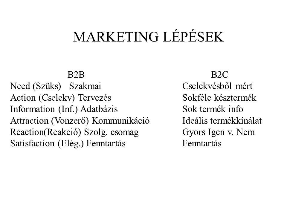 B2BB2C Need (Szüks) SzakmaiCselekvésből mért Action (Cselekv) TervezésSokféle késztermék Information (Inf.) AdatbázisSok termék info Attraction (Vonzerő) KommunikációIdeális termékkínálat Reaction(Reakció) Szolg.