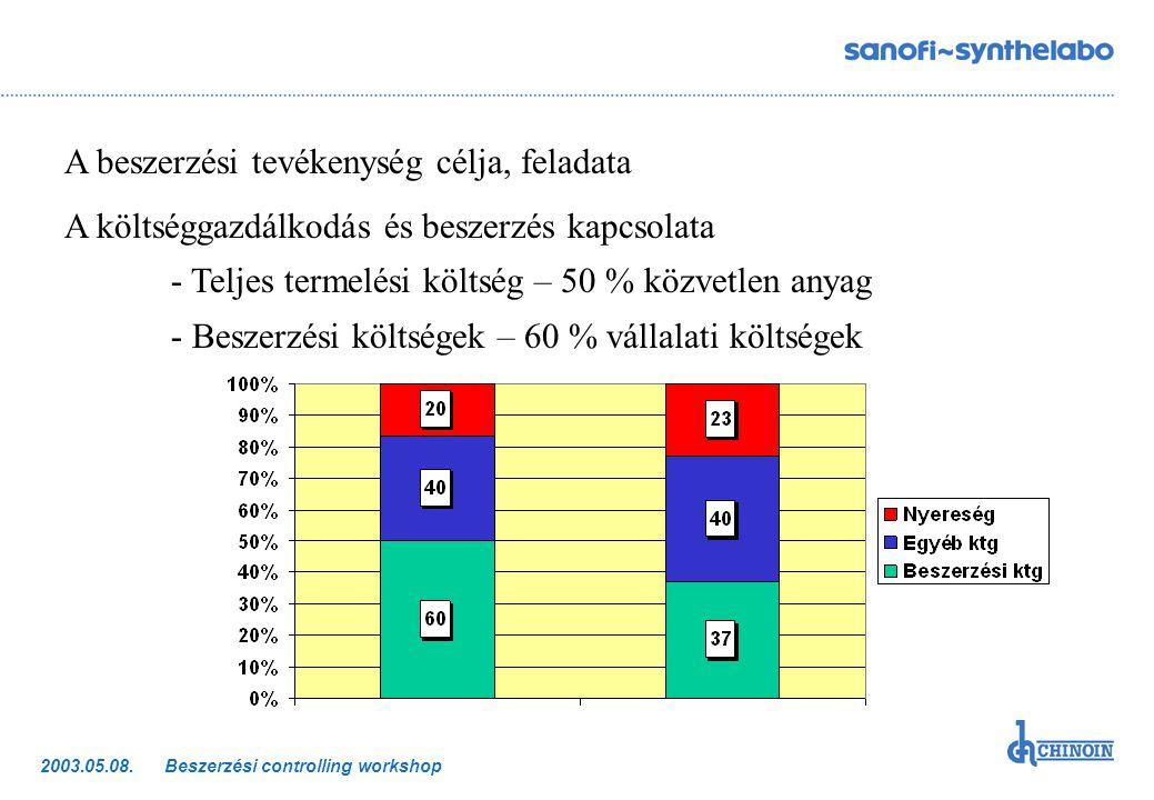 Beszerzési controlling workshop2003.05.08. A beszerzési tevékenység célja, feladata A költséggazdálkodás és beszerzés kapcsolata - Teljes termelési kö
