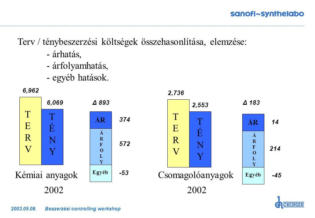 Beszerzési controlling workshop2003.05.08. Terv / ténybeszerzési költségek összehasonlítása, elemzése: - árhatás, - árfolyamhatás, - egyéb hatások. Ké