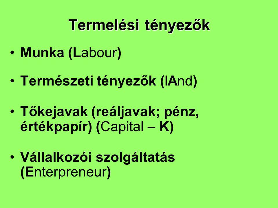 Munka (Labour) Természeti tényezők (lAnd) Tőkejavak (reáljavak; pénz, értékpapír) (Capital – K) Vállalkozói szolgáltatás (Enterpreneur) Termelési tény