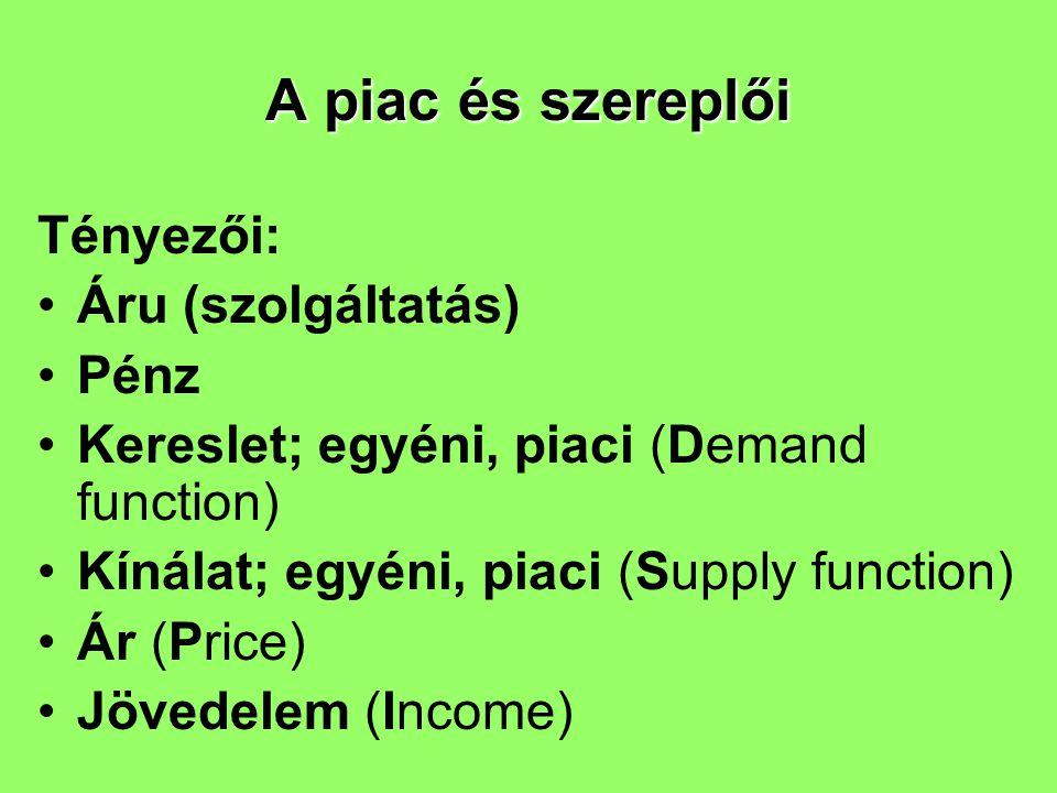 Tényezői: Áru (szolgáltatás) Pénz Kereslet; egyéni, piaci (Demand function) Kínálat; egyéni, piaci (Supply function) Ár (Price) Jövedelem (Income) A p