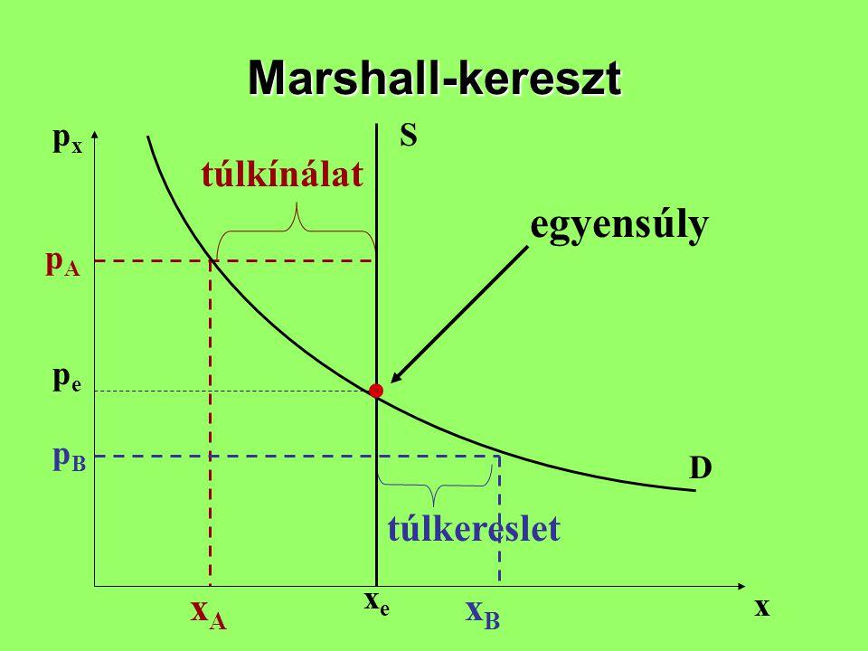 Marshall-kereszt pxpx x S D pepe xexe pApA xAxA pBpB xBxB túlkínálat túlkereslet egyensúly