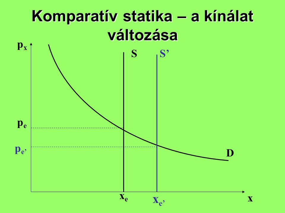 Komparatív statika – a kínálat változása pxpx x S D pepe xexe p e' x e' S'