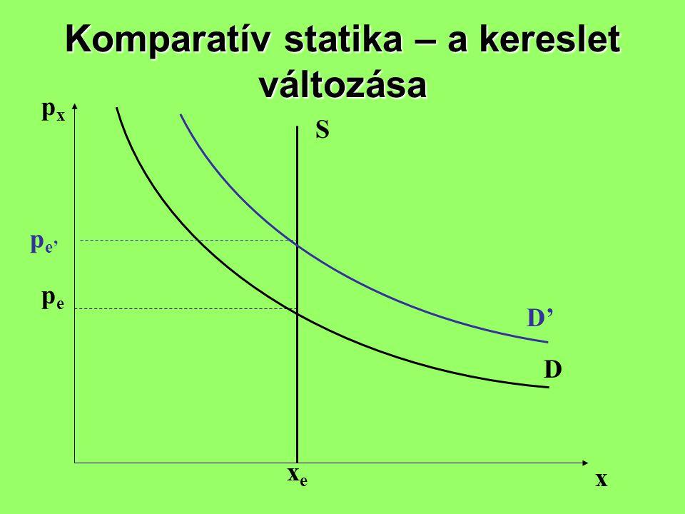 Komparatív statika – a kereslet változása pxpx x S D pepe xexe p e' D'