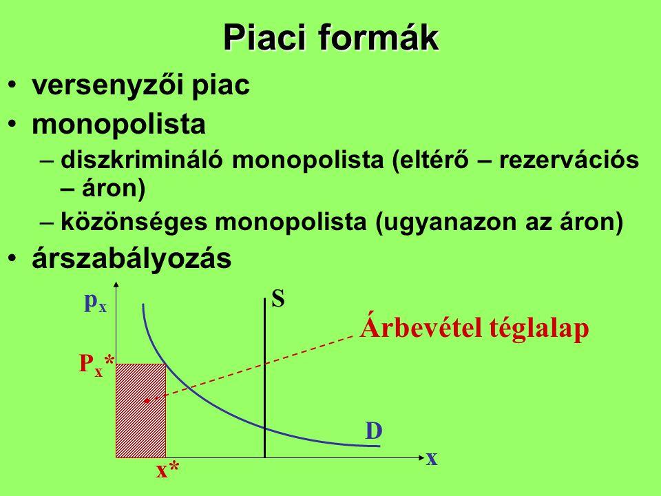 Piaci formák versenyzői piac monopolista –diszkrimináló monopolista (eltérő – rezervációs – áron) –közönséges monopolista (ugyanazon az áron) árszabál
