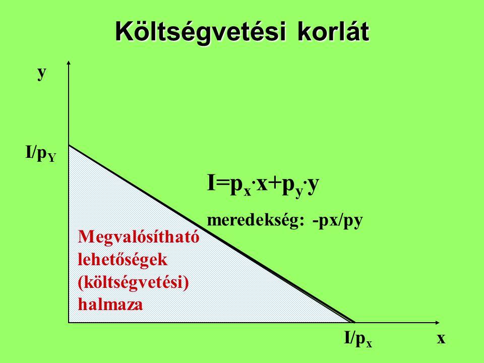 Költségvetési korlát x I/p Y I/p x I=p x. x+p y. y meredekség: -px/py Megvalósítható lehetőségek (költségvetési) halmaza y
