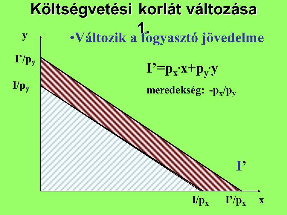 Költségvetési korlát változása 1. x I/p y I/p x I'=p x. x+p y. y meredekség: -p x /p y y I'/p y I'/p x I'I' Változik a fogyasztó jövedelme