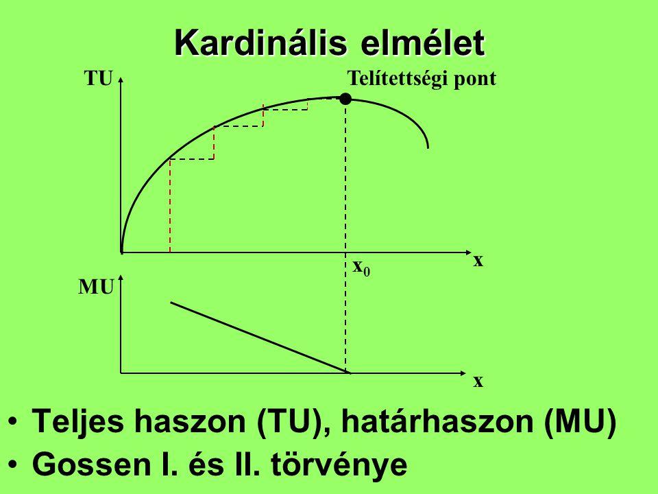Kardinális elmélet Teljes haszon (TU), határhaszon (MU) Gossen I. és II. törvénye TU MU x x x0x0 Telítettségi pont