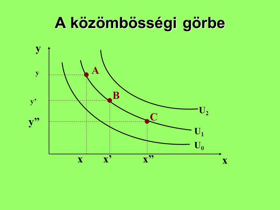 A közömbösségi görbe y x U0U0 U1U1 U2U2 y y' y'' xx'x'' A B C