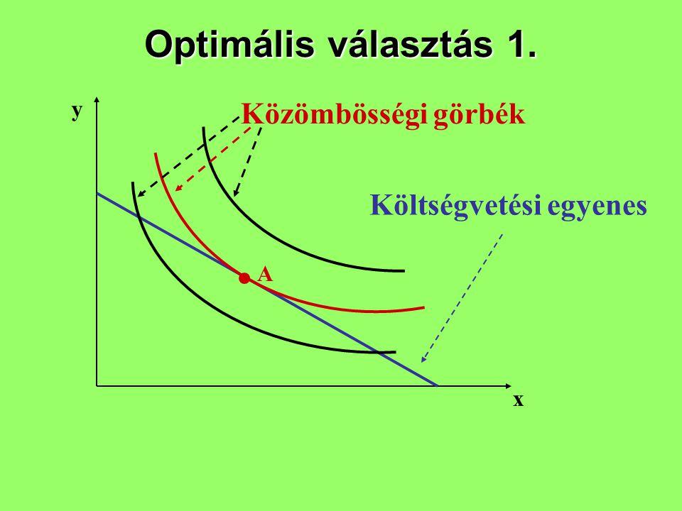 Optimális választás 1. y x A Költségvetési egyenes Közömbösségi görbék
