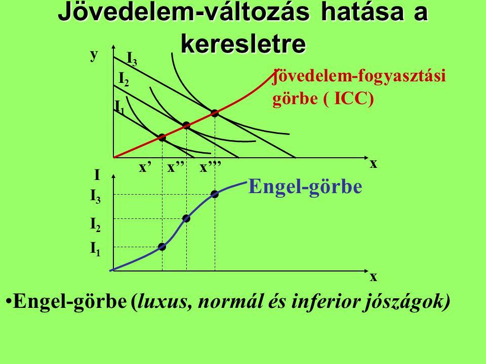 Jövedelem-változás hatása a keresletre y x I x jövedelem-fogyasztási görbe ( ICC) Engel-görbe I1I1 I2I2 I3I3 I1I1 I2I2 I3I3 x'x''x''' Engel-görbe (lux