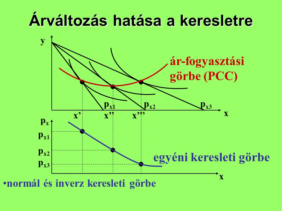 Árváltozás hatása a keresletre ár-fogyasztási görbe (PCC) egyéni keresleti görbe y x pxpx x p x3 p x2 p x1 x'x''x''' p x3 p x2 p x1 normál és inverz k