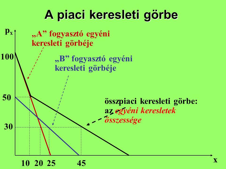 """A piaci keresleti görbe pxpx x """"A"""" fogyasztó egyéni keresleti görbéje """"B"""" fogyasztó egyéni keresleti görbéje összpiaci keresleti görbe: az egyéni kere"""